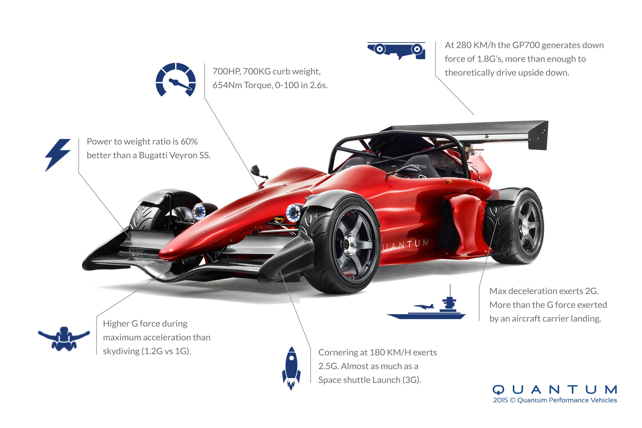 Best Car Weight To Power Ratio